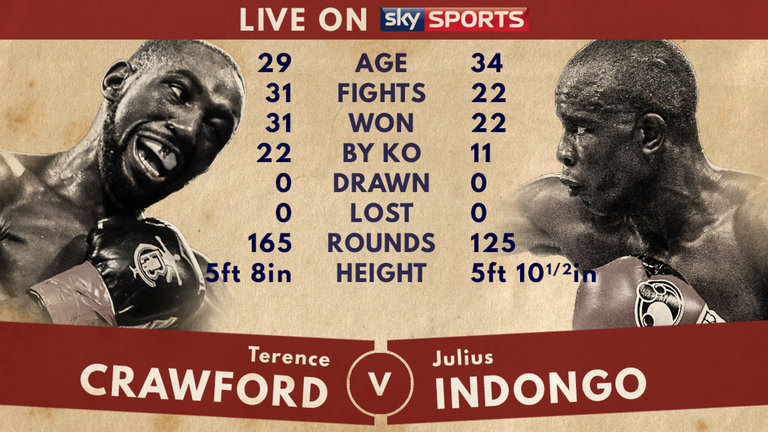 skysports-terence-crawford-julius-indongo-tale-of-the-tape-boxing_3993635.jpg